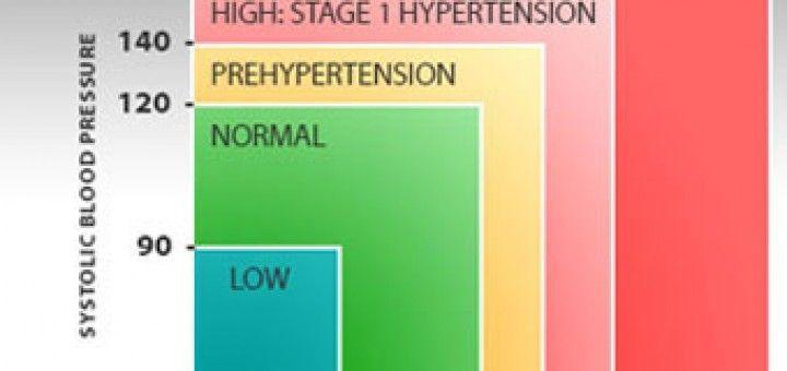 A WHO kutatása a magas vérnyomásról