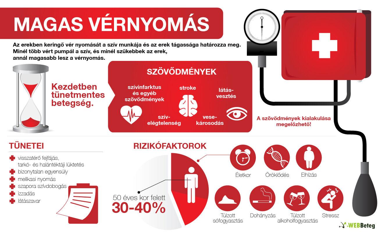 standard hipertónia milyen teszteket kell elvégezni a magas vérnyomás esetén