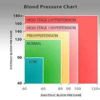 fokozatú magas vérnyomást kezelnek tanfolyam a magas vérnyomás elleni masszázsról