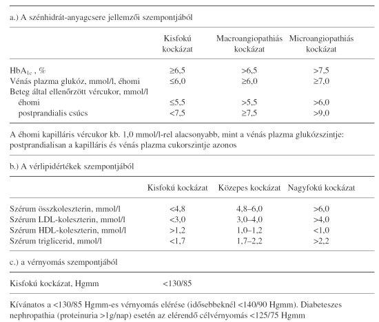 mit kell venni a magas vérnyomásban szenvedő cukorbetegek számára magas vérnyomás kezelése bioptron lámpával