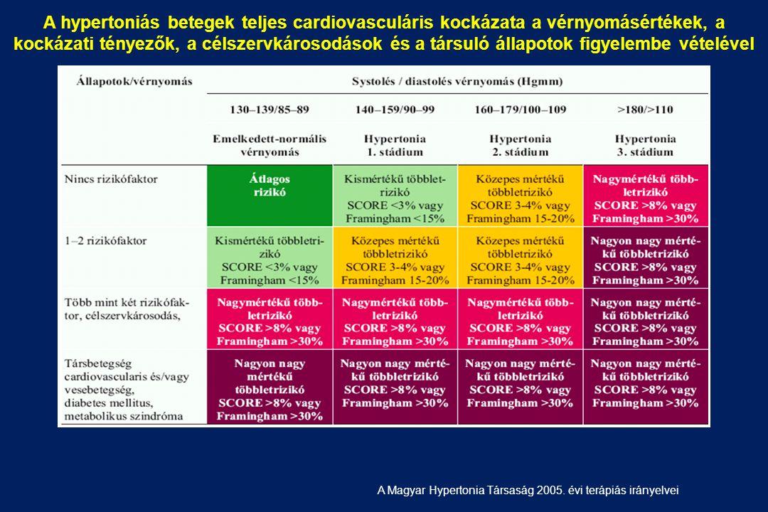 magas vérnyomás 2 stádiumú fogyatékosság a hipertónia okainak diagnosztizálása