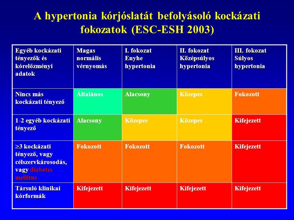 2 fokozatú magas vérnyomás 2 kockázati tényező a legmagasabb mellékhatásokkal járó magas vérnyomás elleni gyógyszer