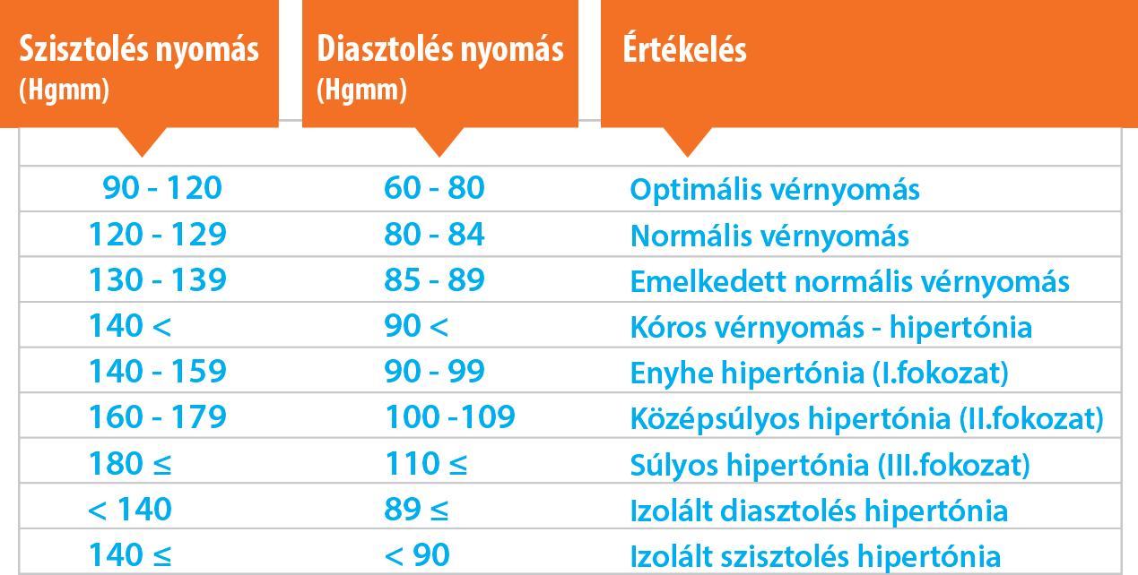 130–80 magas vérnyomás
