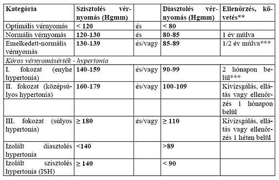 magas vérnyomás ápolási folyamat térkép a hipertónia együttes jelenléte