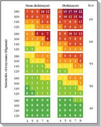 a kardiovaszkuláris kockázat felmérése magas vérnyomásban
