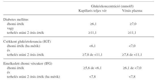 magas vérnyomás elleni gyógyszerek 2-es típusú cukorbetegek számára