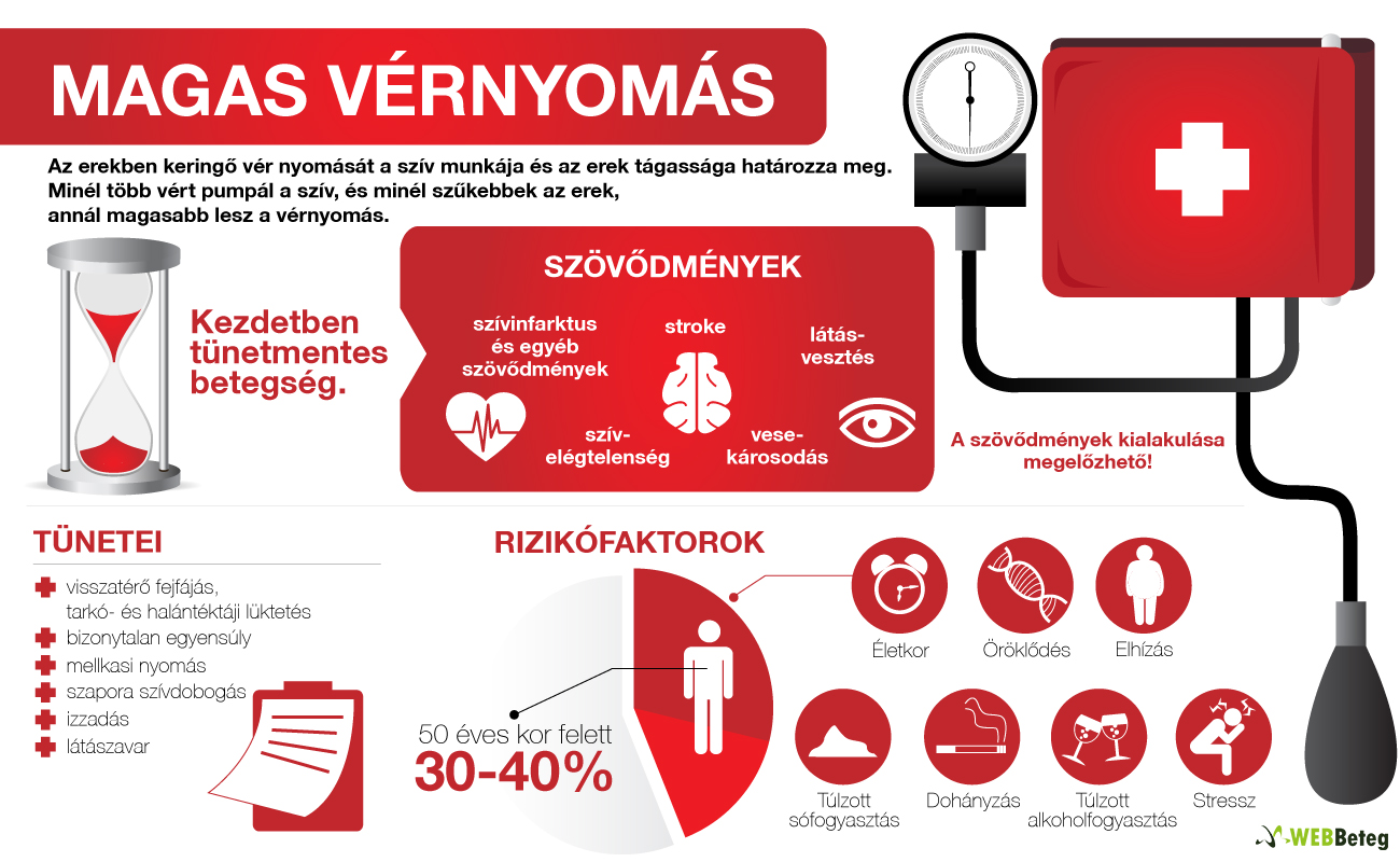 vérvizsgálat hipertónia magas vérnyomás gallérmasszázs