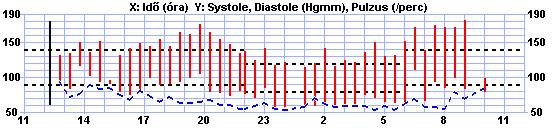 milyen gyakran kell mérni a vérnyomást magas vérnyomás esetén lehetséges-e vért adni magas vérnyomásban szenvedő donornak