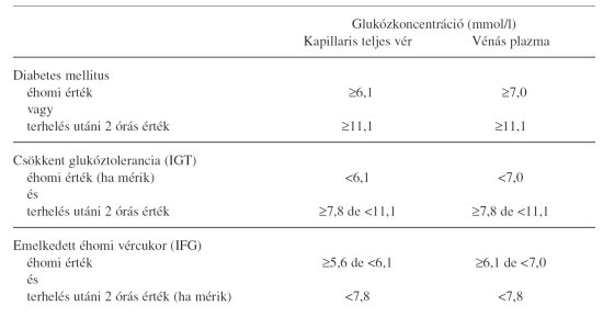 magas vérnyomás kezelése diabetes mellitusban 2