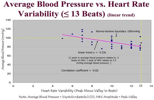 bradycardia+magas pulzusnyomás=fejnyomás?