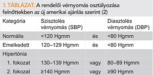 magas vérnyomás 1 2 2 fokozat b6-vitamin magas vérnyomás