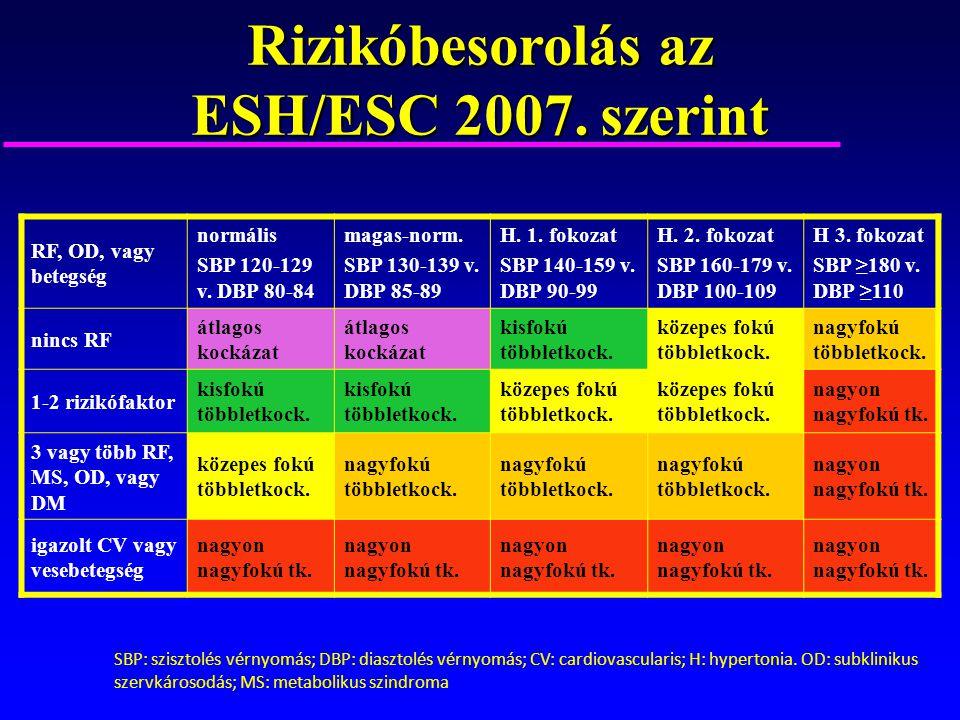magas vérnyomás 1 fokozat 1 fokozat kockázata magas melyik országban van a legkevesebb hipertónia