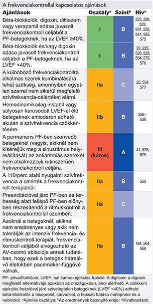 az asd-2 magas vérnyomás esetén történő alkalmazásának sémája