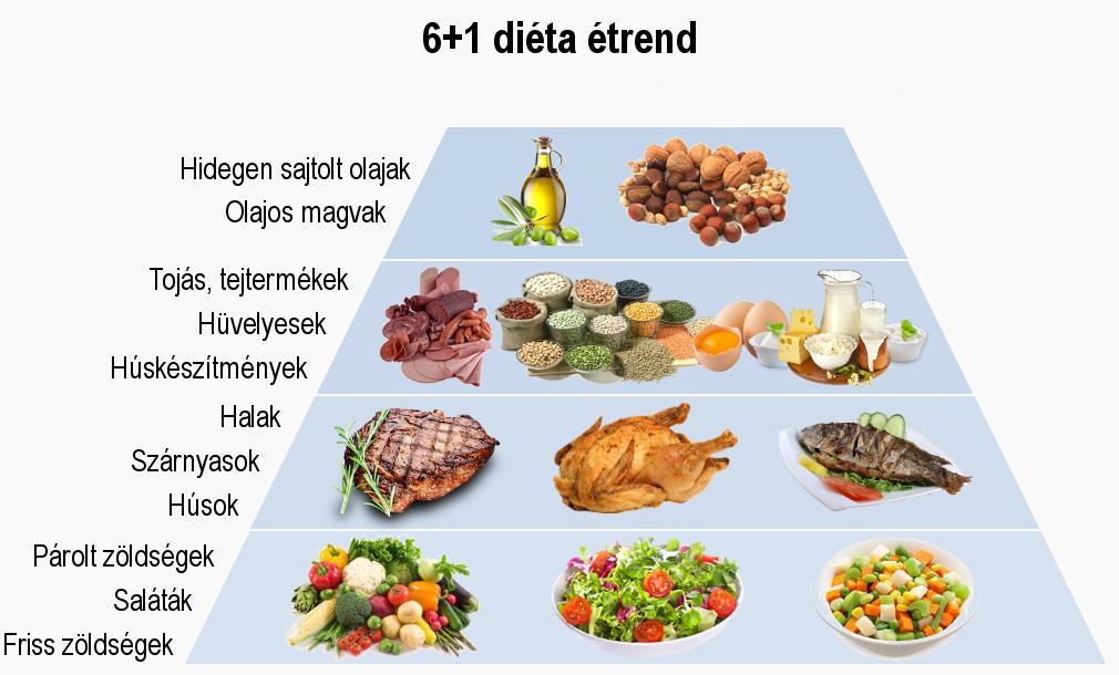 7 étel, ami segít csökkenteni a magas vérnyomást