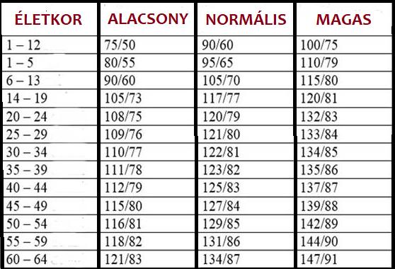 adnak-e fogyatékosságot magas vérnyomás miatt A magas vérnyomás ASD-2 frakciója