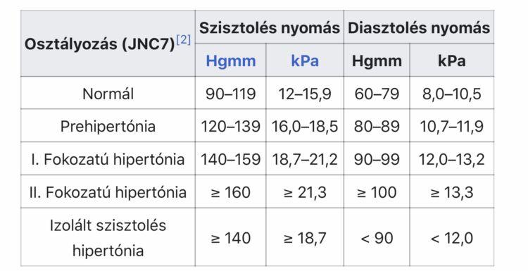 a hipertónia kezelésére szolgáló legújabb gyógyszer