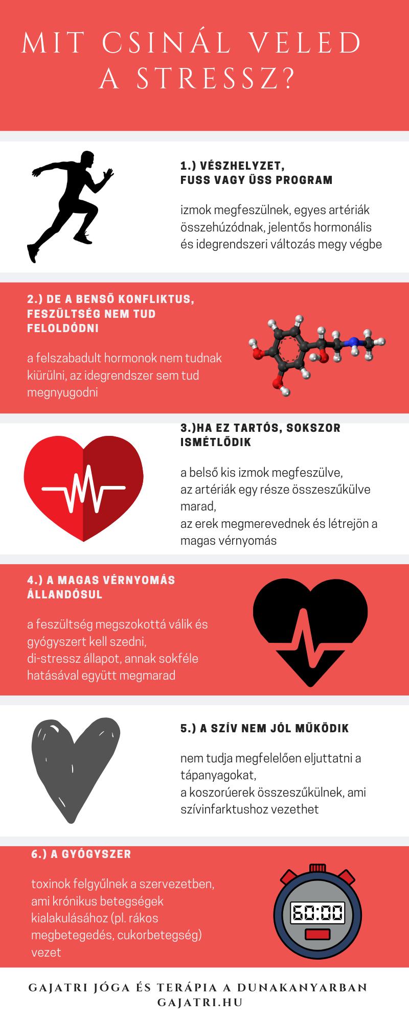 a magas vérnyomás a szív vagy az erek betegsége