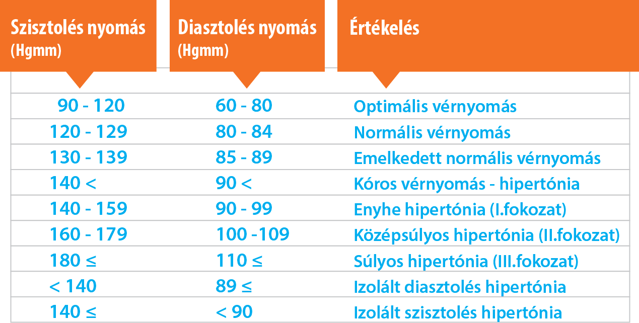 magas vérnyomás táplálkozási jellemzői