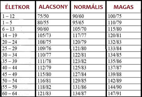 hogyan befolyásolja a magas vérnyomás a pszichét magas vérnyomás diéta receptek