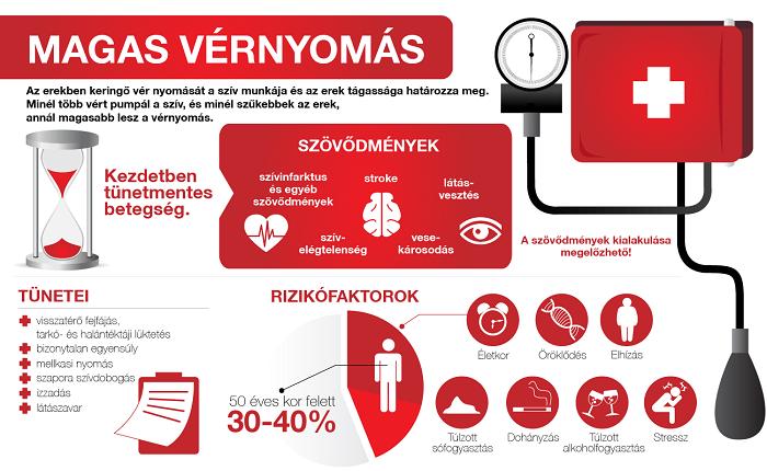 magas vérnyomásból eredő betegségek