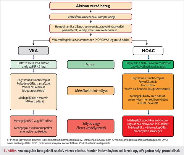 ASD 2-t szedve magas vérnyomás esetén bél hipertónia tünetei