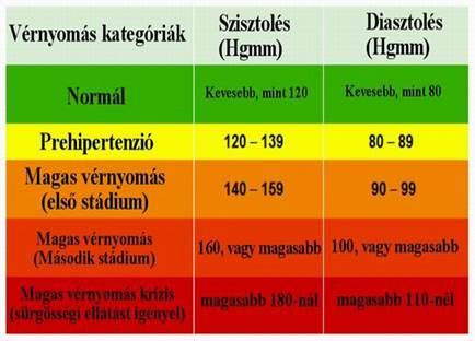 magas vérnyomás esetén a vérnyomás csökken magas vérnyomás ellenőrzőlista