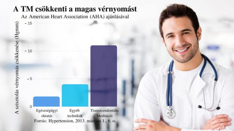hipertóniás betegek hipertóniájának okai 3 gyakorlat magas vérnyomás ellen