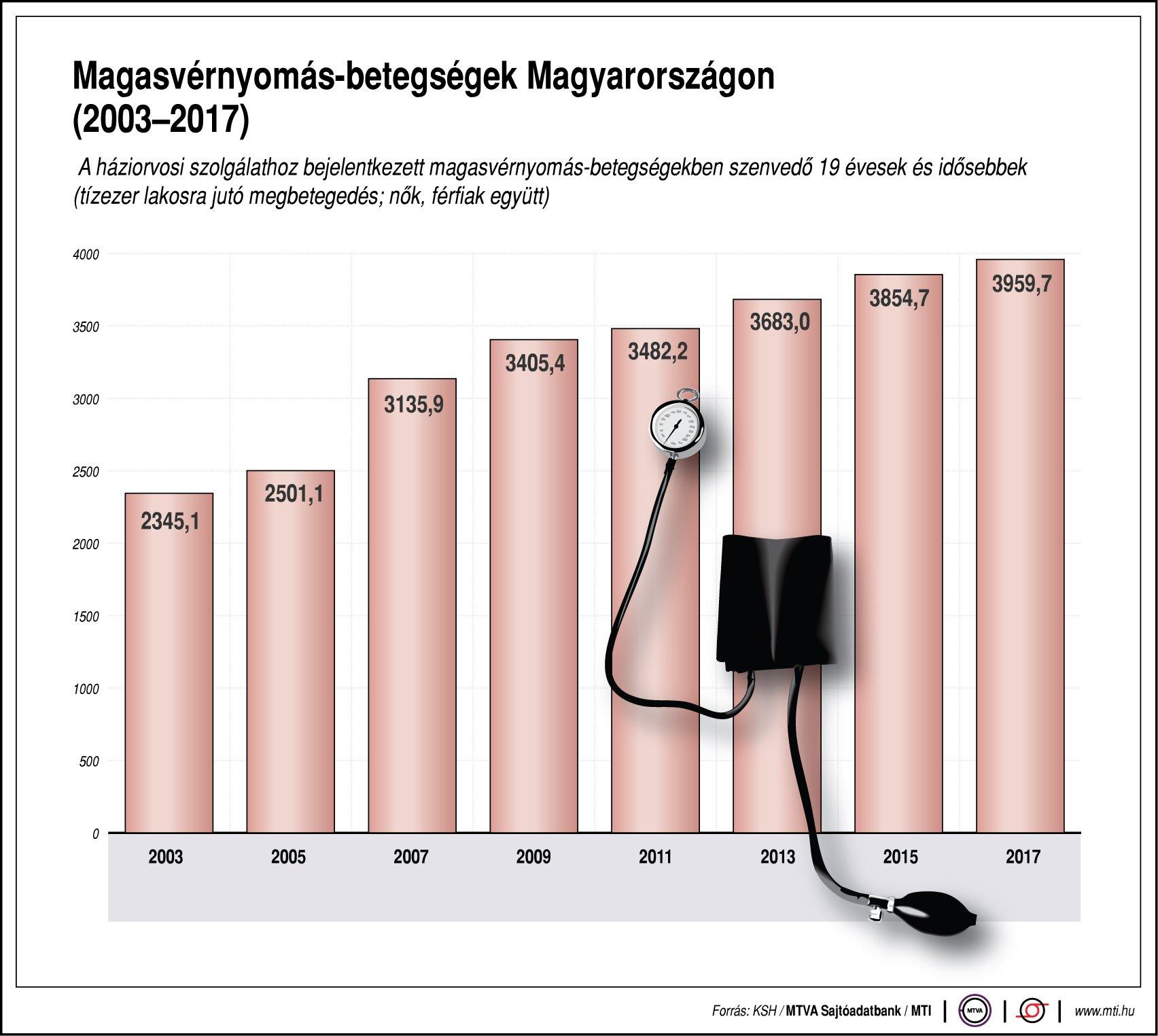 hipertóniás betegek hipertóniájának okai magas vérnyomás mi ez és hogyan kezelhető