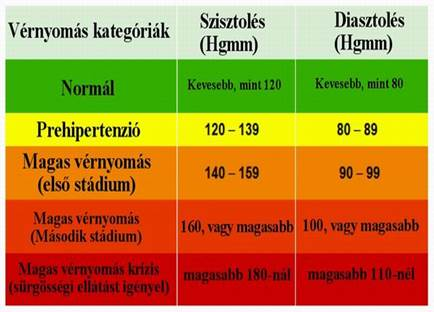 magas vérnyomású bőrszín