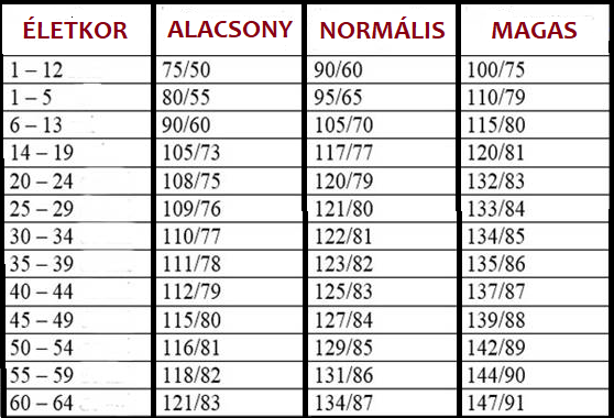magas vérnyomás 1 fok és sport magas magasságú magas vérnyomás