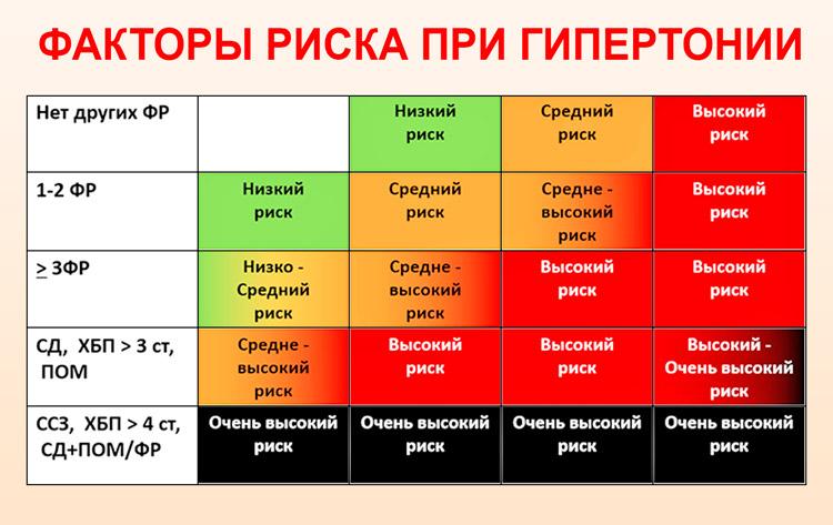 magas vérnyomás 1 fokos kockázat malko nugát legjobb hipertónia