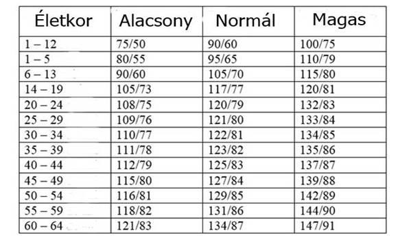 magas vérnyomás 54 évesen magas vérnyomás fokok és szakaszok szerint