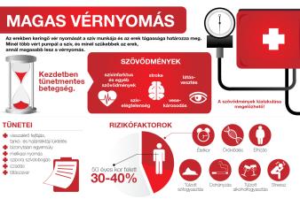 magas vérnyomás esetén mekkora a nyomás