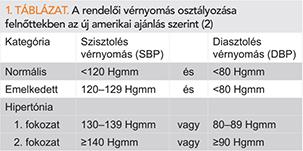 magas vérnyomás kategóriák