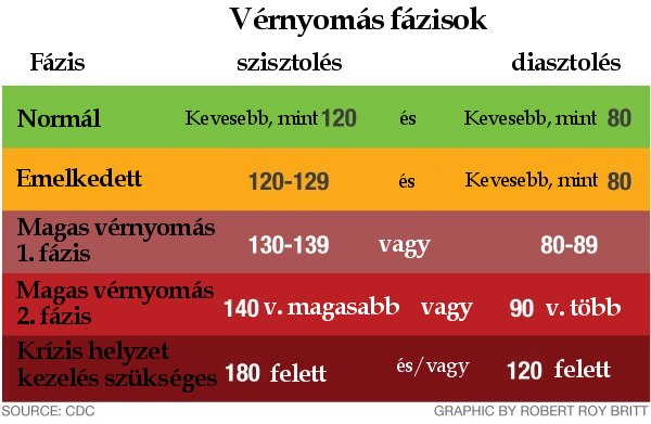 A szén-monoxid mérgezés jelei