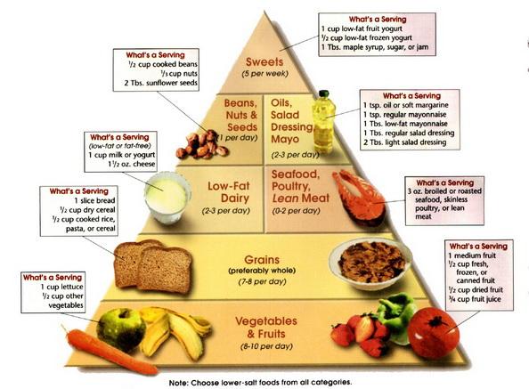 Magas vérnyomás és diéta: 3 ízletes recept, A hipertónia fűszerezése