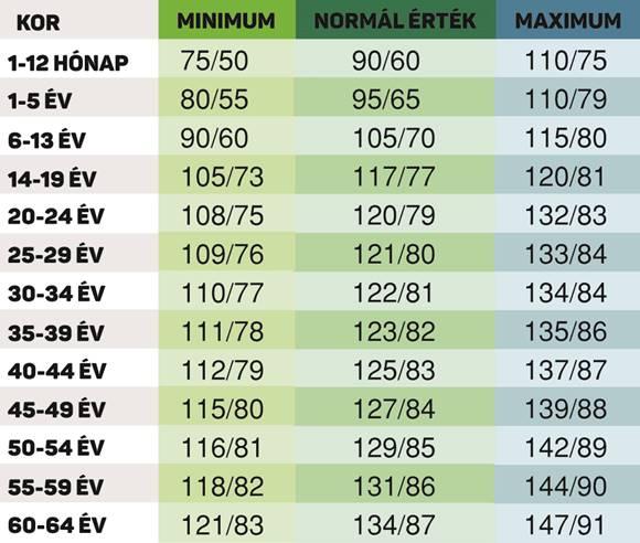 magas vérnyomás és sűrűsége berendezések magas vérnyomás ellen