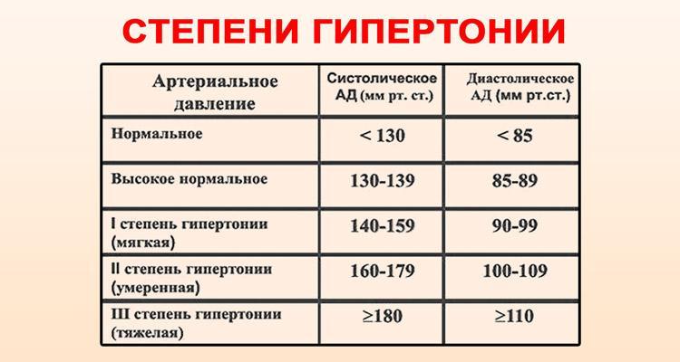 magas vérnyomás panaszok 1 fok