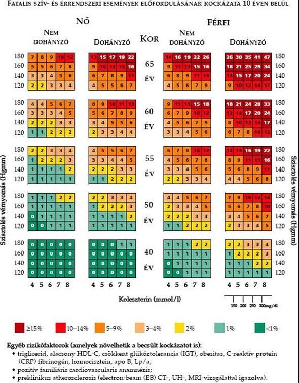 A magas vérnyomás ASD-2 frakciója