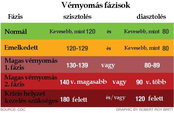 emelkedett vérnyomás és magas vérnyomás hipertónia története