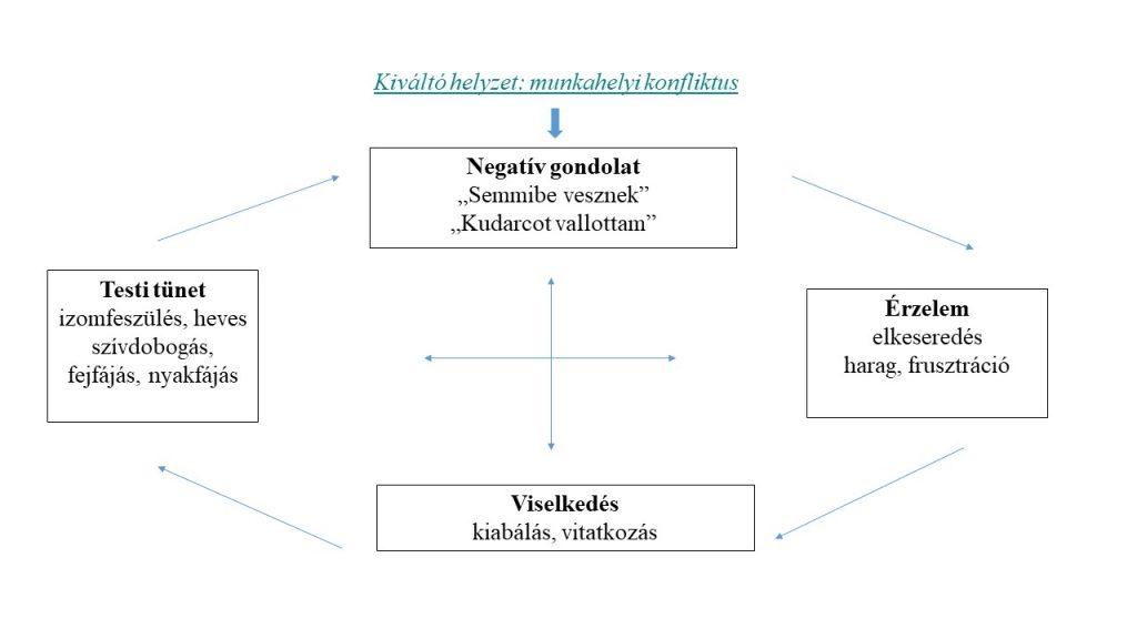 glükokortikoidok magas vérnyomás ellen magas vérnyomás táplálkozási jellemzői