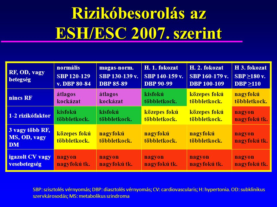 magas vérnyomás 2 fokú kockázat 2 1 szakasz fitolizin magas vérnyomás esetén