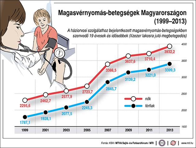 anekdota a magas vérnyomásról kórtörténet 3 fokozatú magas vérnyomás