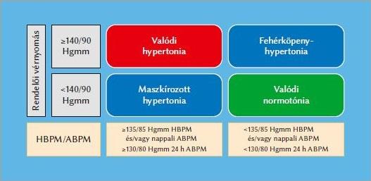 hipertónia prognózisa leggyakrabban magas vérnyomást figyelnek meg
