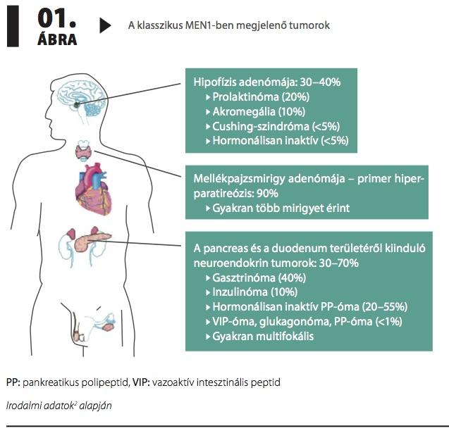 naftizin és magas vérnyomás