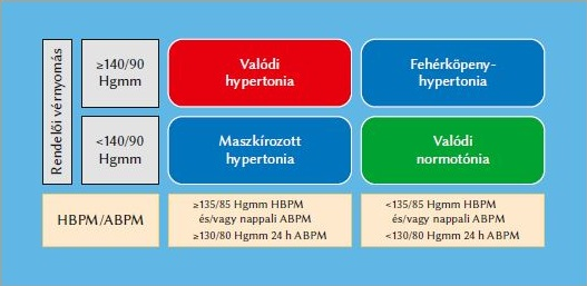 ideges magas vérnyomás kezelés