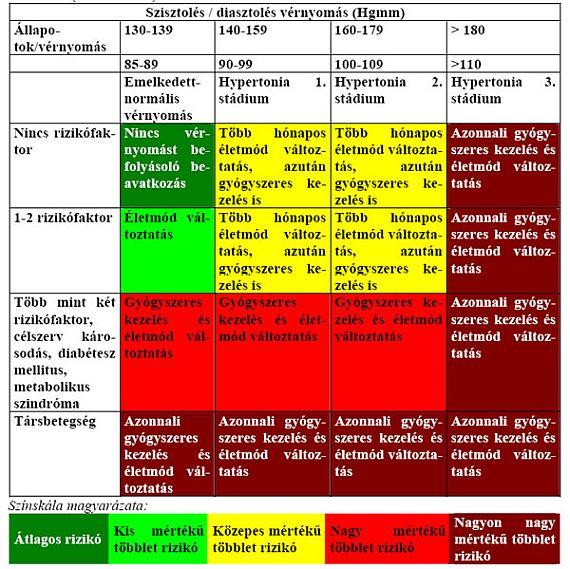 hipertónia prognózisa a legjobb étrend magas vérnyomás esetén