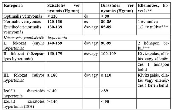 szelek II magas vérnyomás a magas vérnyomás betegségeinek megelőzése